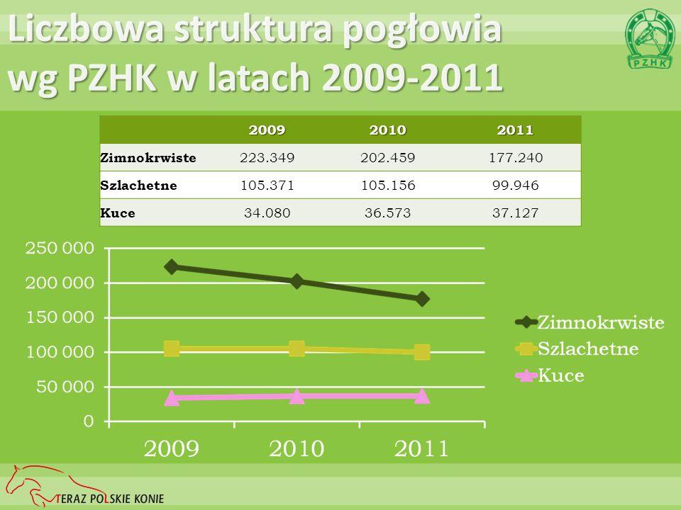 Liczbowa struktura pogłowia wg PZHK w latach 2009-2011