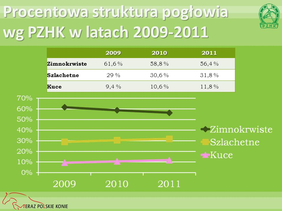 Procentowa struktura pogłowia wg PZHK w latach 2009-2011
