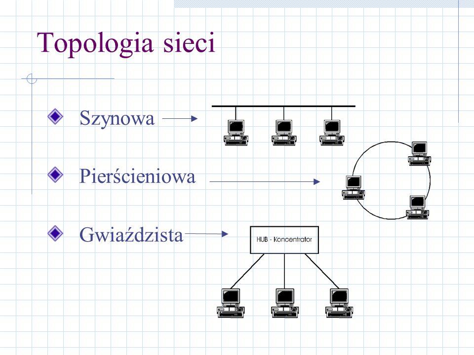 Topologia sieci Szynowa Pierścieniowa Gwiaździsta