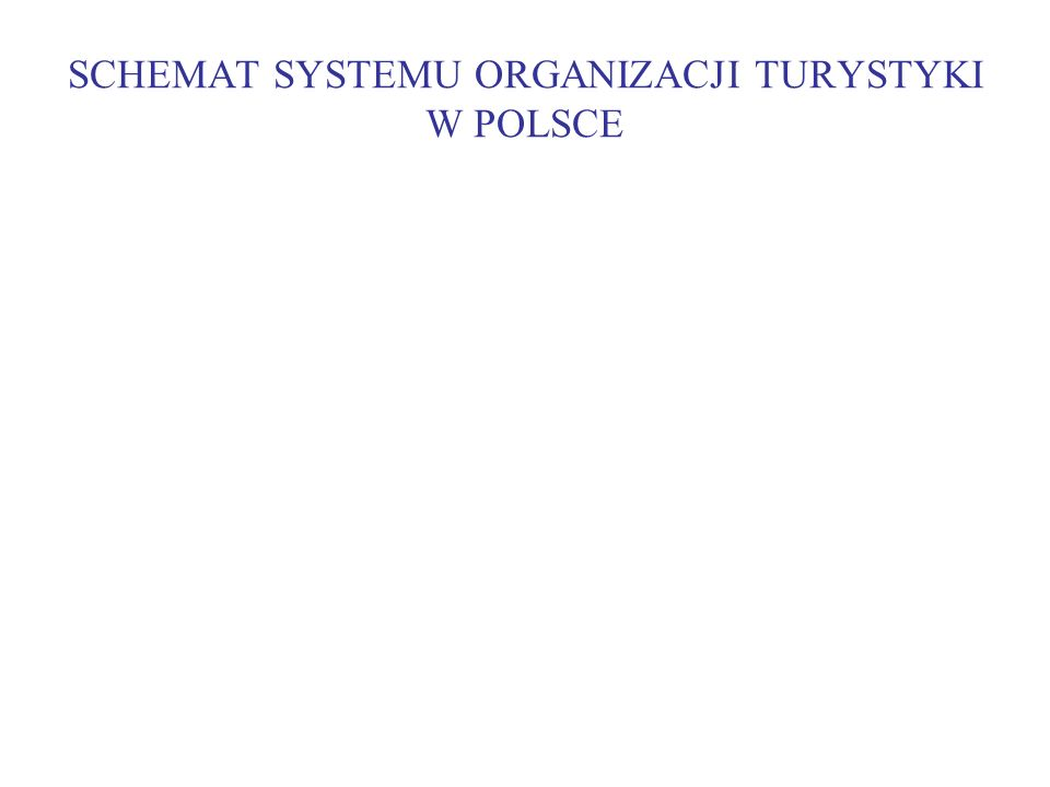 SCHEMAT SYSTEMU ORGANIZACJI TURYSTYKI W POLSCE