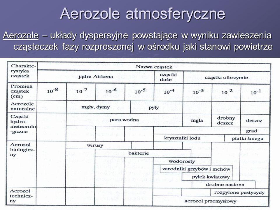 Aerozole atmosferyczne