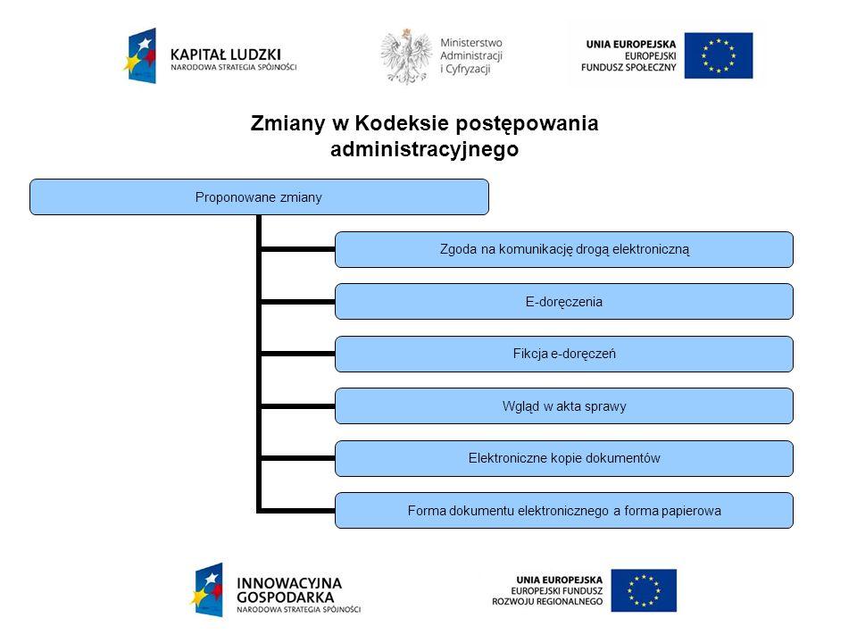 Zmiany w Kodeksie postępowania administracyjnego