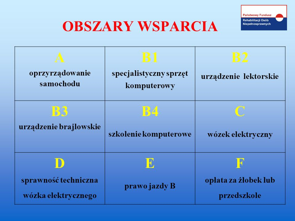 OBSZARY WSPARCIA A B1 B2 B3 B4 C D E F