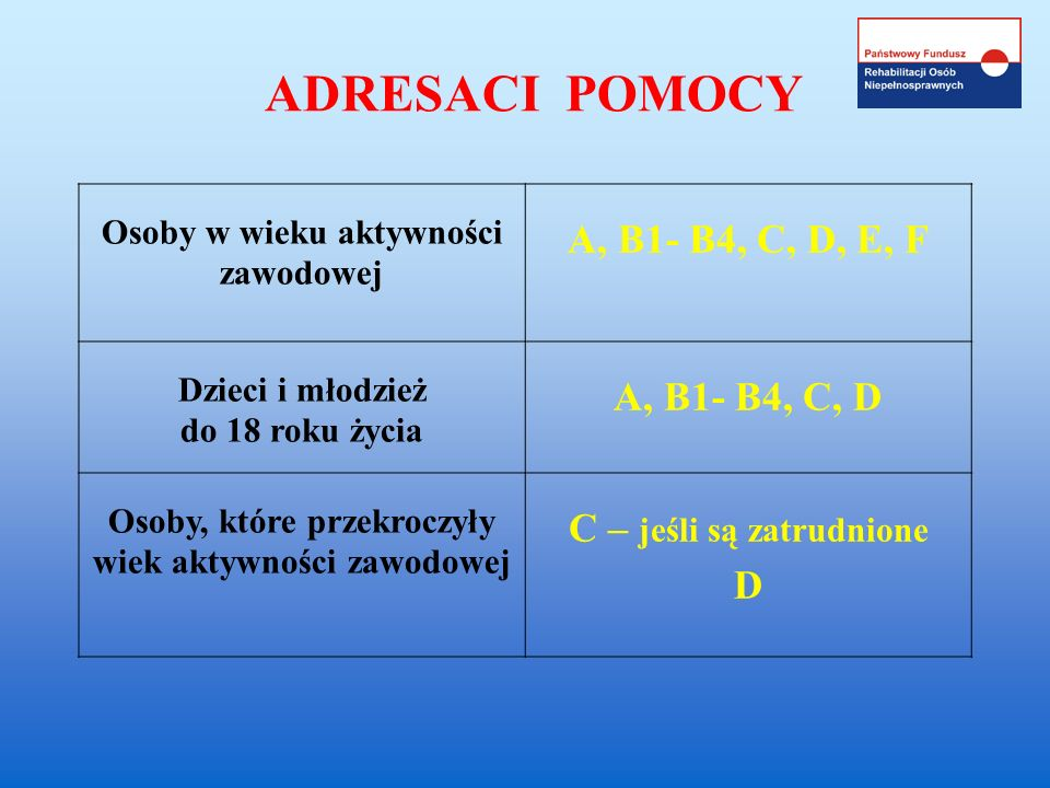 ADRESACI POMOCY A, B1- B4, C, D, E, F A, B1- B4, C, D