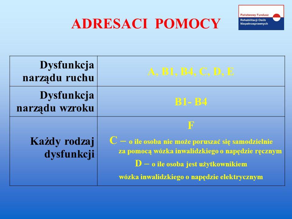 ADRESACI POMOCY Dysfunkcja narządu ruchu A, B1, B4, C, D, E