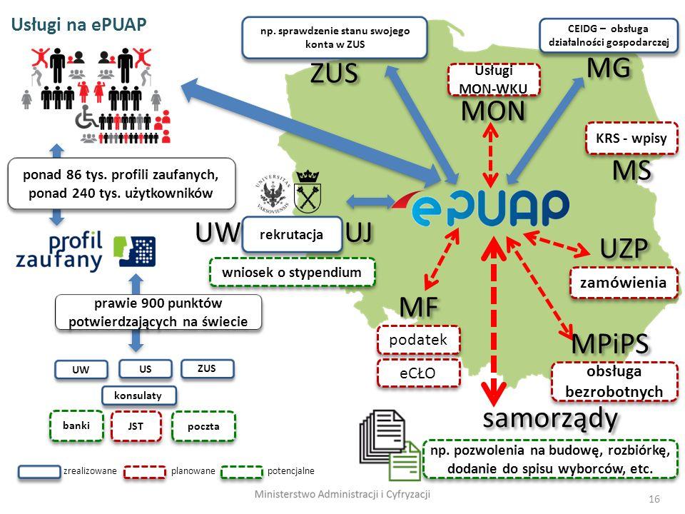 ZUS MG UW MF UZP MS UJ samorządy MON MPiPS Usługi na ePUAP zamówienia