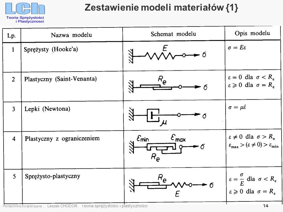 Zestawienie modeli materiałów {1}