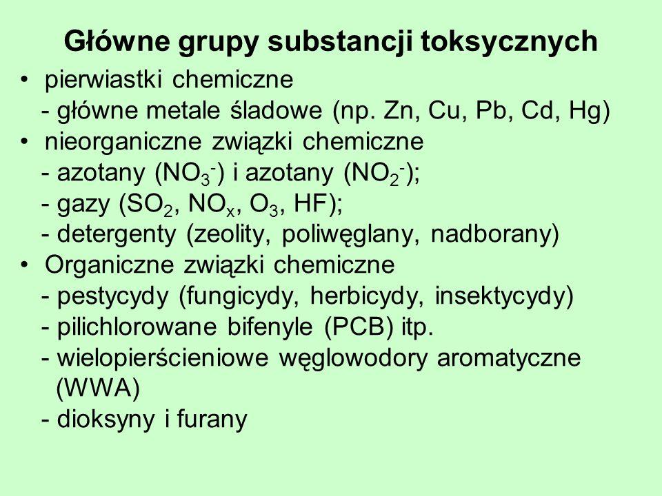 Główne grupy substancji toksycznych
