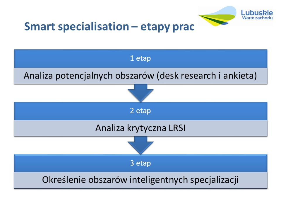 Smart specialisation – etapy prac