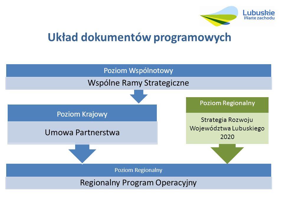 Układ dokumentów programowych