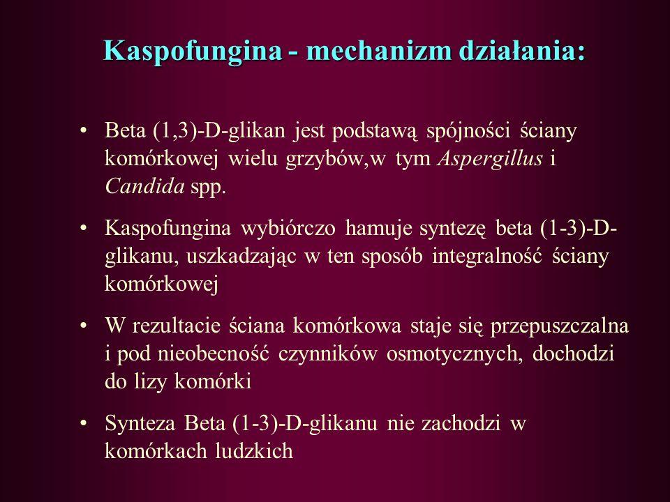 Kaspofungina - mechanizm działania: