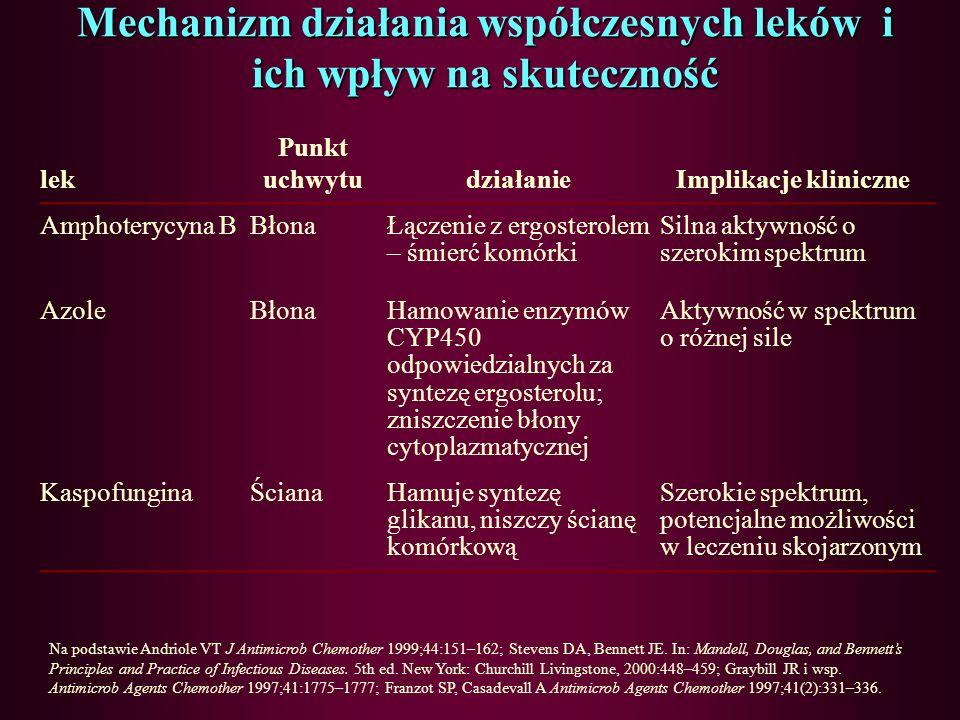 Mechanizm działania współczesnych leków i ich wpływ na skuteczność