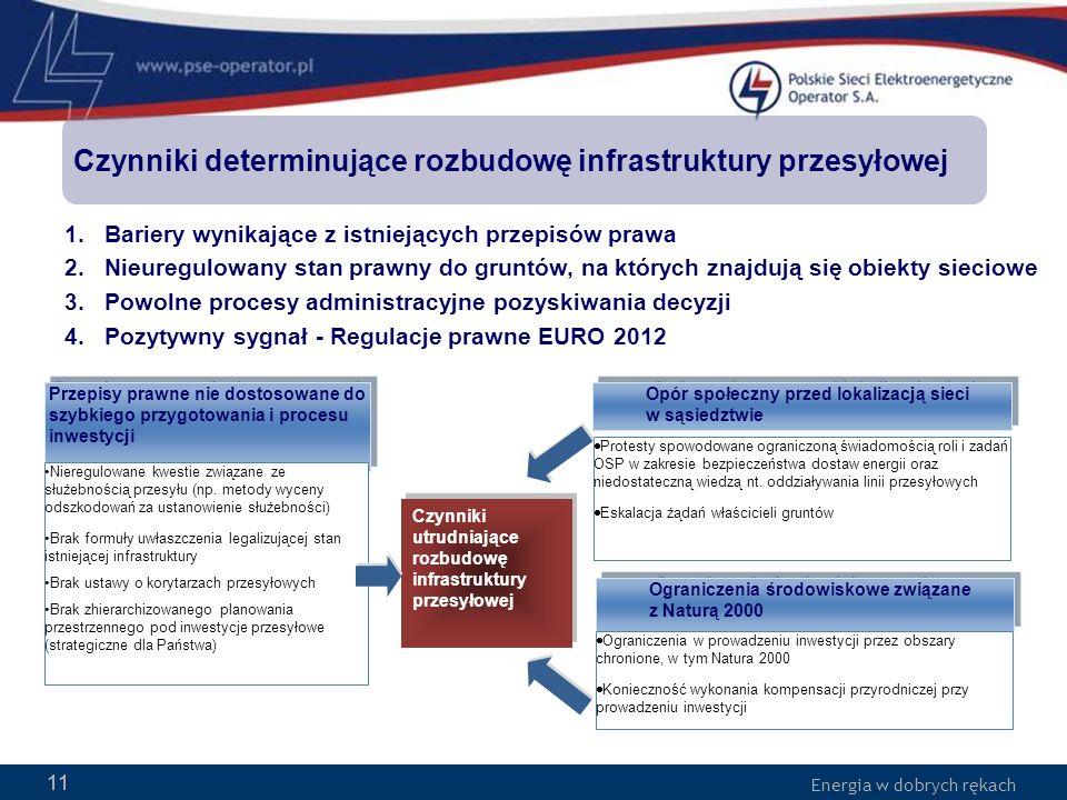 Czynniki determinujące rozbudowę infrastruktury przesyłowej
