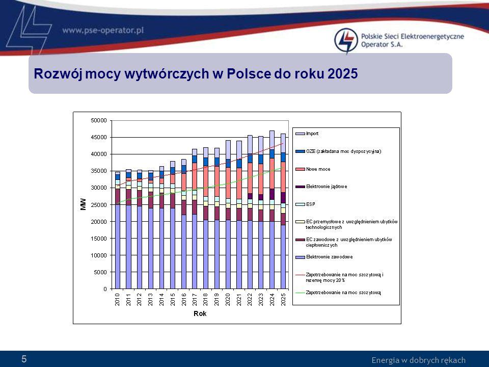 Rozwój mocy wytwórczych w Polsce do roku 2025