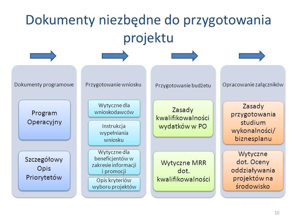 Dokumenty niezbędne do przygotowania projektu