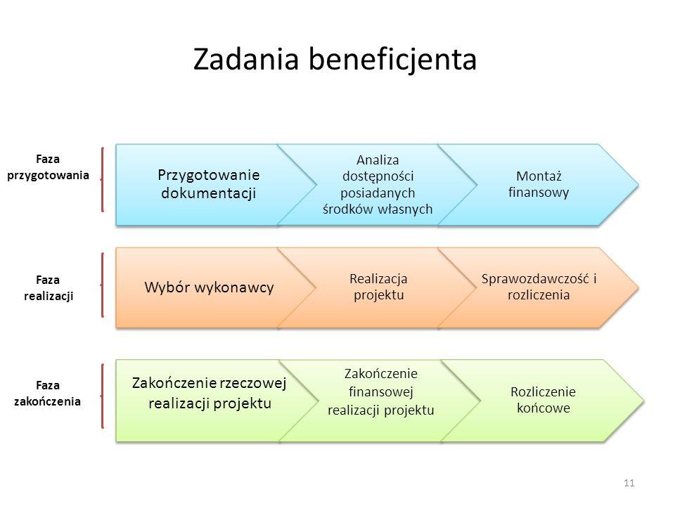 Zadania beneficjenta Przygotowanie dokumentacji Wybór wykonawcy