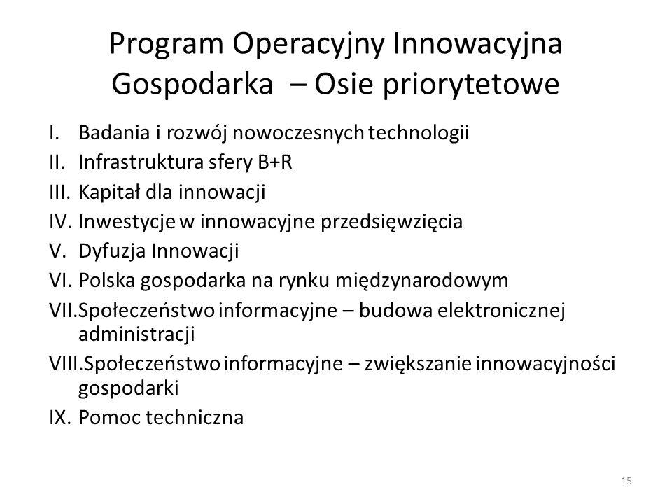 Program Operacyjny Innowacyjna Gospodarka – Osie priorytetowe