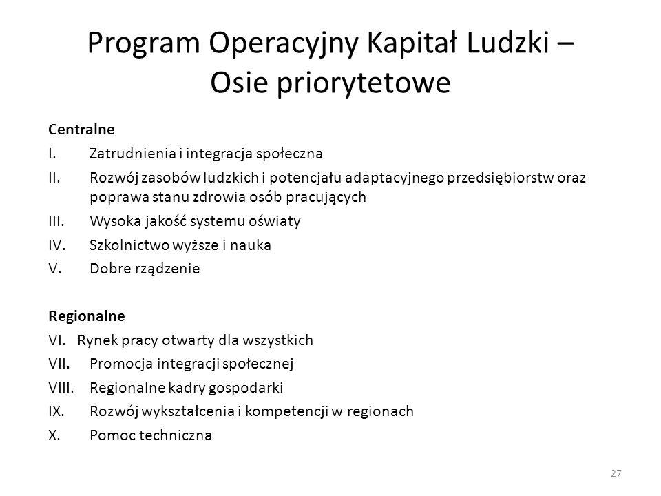 Program Operacyjny Kapitał Ludzki – Osie priorytetowe