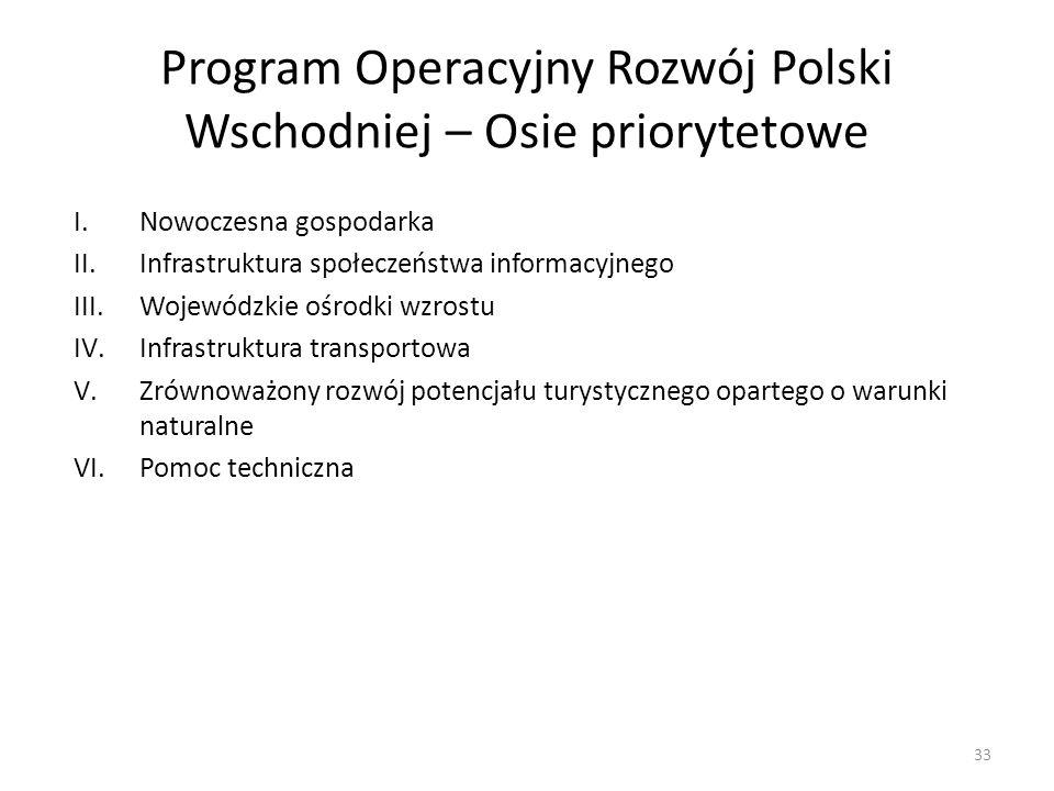 Program Operacyjny Rozwój Polski Wschodniej – Osie priorytetowe