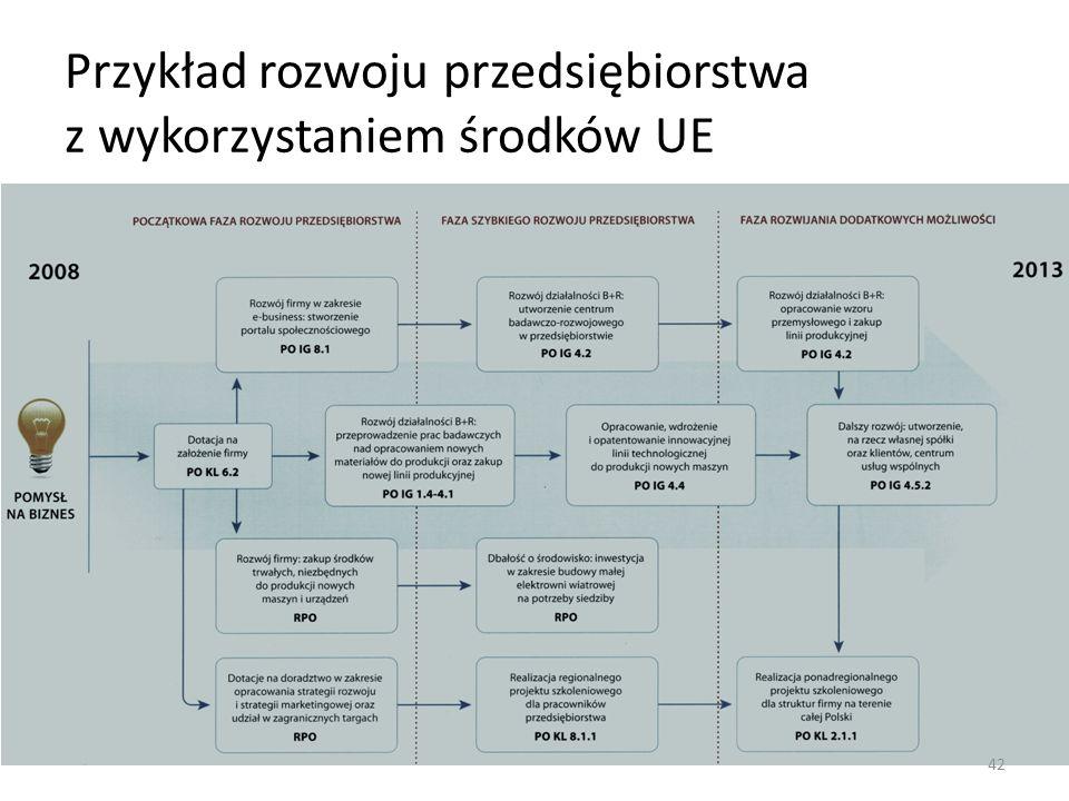 Przykład rozwoju przedsiębiorstwa z wykorzystaniem środków UE