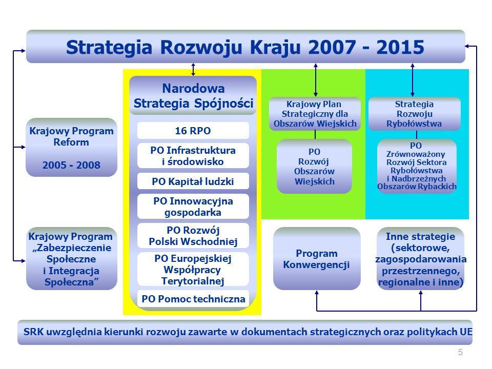 Strategia Rozwoju Kraju 2007 - 2015