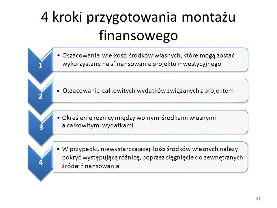 4 kroki przygotowania montażu finansowego