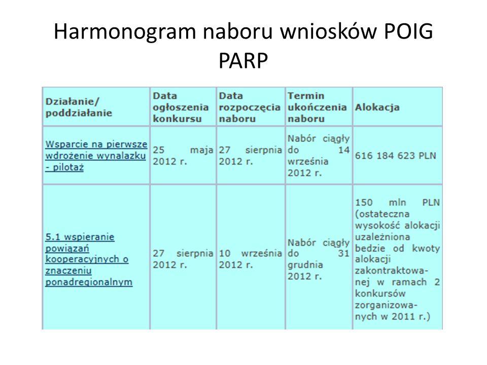 Harmonogram naboru wniosków POIG PARP