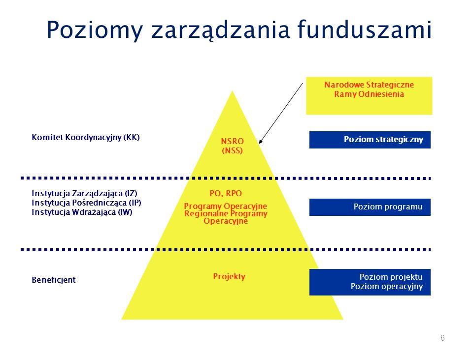 Poziomy zarządzania funduszami