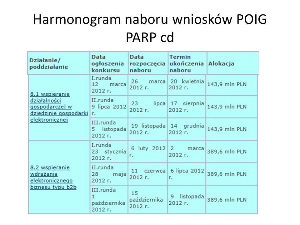 Harmonogram naboru wniosków POIG PARP cd