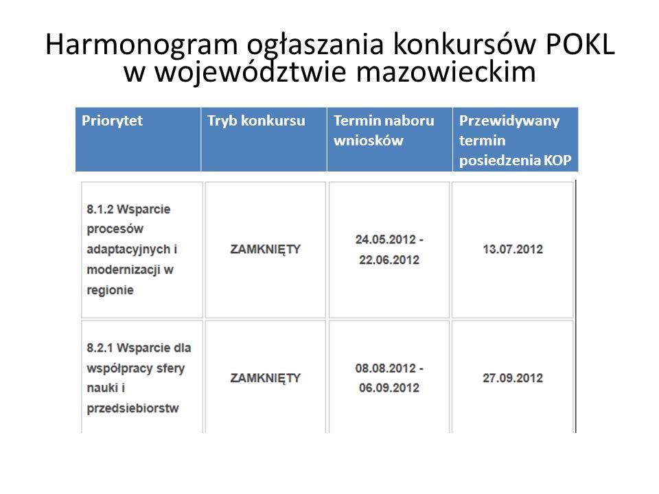 Harmonogram ogłaszania konkursów POKL w województwie mazowieckim