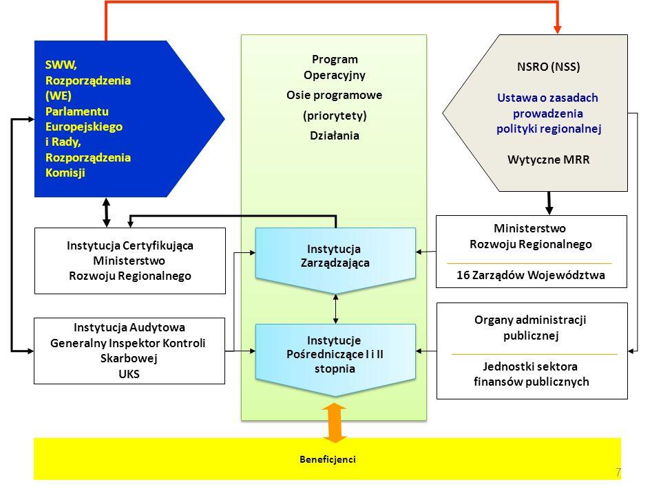 Rozporządzenia (WE) Parlamentu Europejskiego i Rady,
