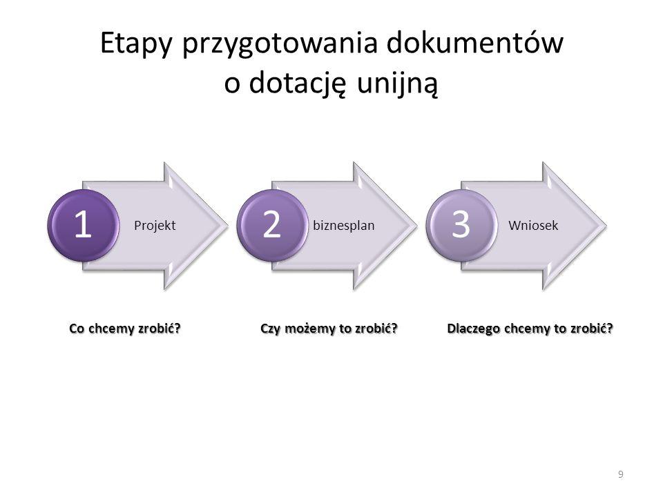Etapy przygotowania dokumentów o dotację unijną