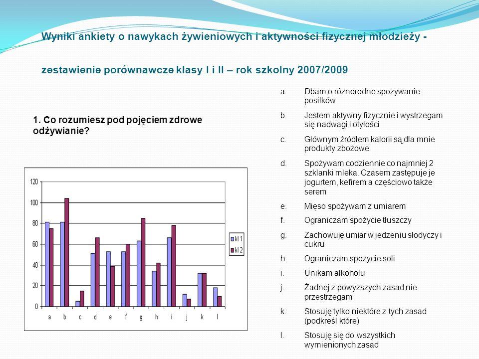 Wyniki ankiety o nawykach żywieniowych i aktywności fizycznej młodzieży - zestawienie porównawcze klasy I i II – rok szkolny 2007/2009