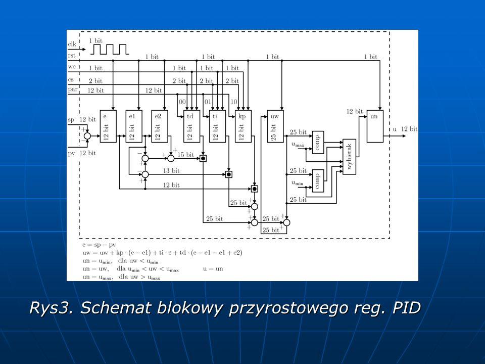 Rys3. Schemat blokowy przyrostowego reg. PID