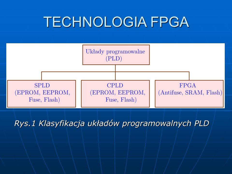 TECHNOLOGIA FPGA Rys.1 Klasyfikacja układów programowalnych PLD