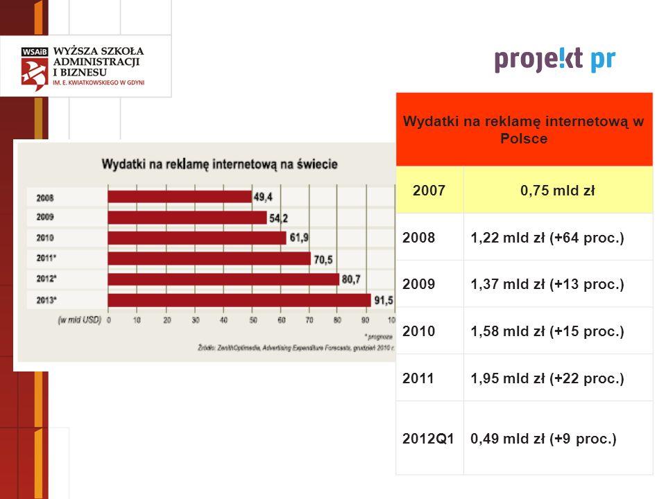 Wydatki na reklamę internetową w Polsce