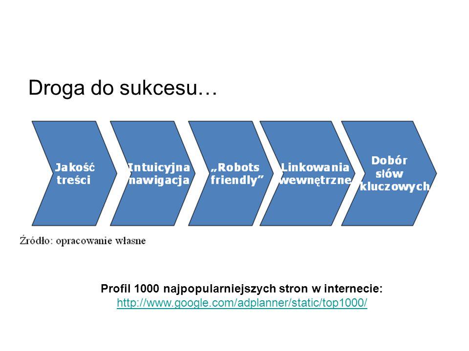 Profil 1000 najpopularniejszych stron w internecie: