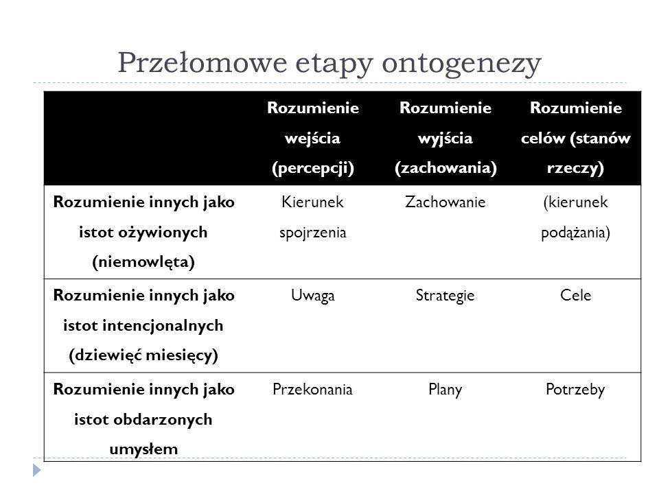 Przełomowe etapy ontogenezy