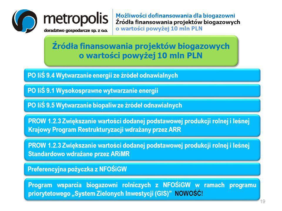 Możliwości dofinansowania dla biogazowni Źródła finansowania projektów biogazowych o wartości powyżej 10 mln PLN