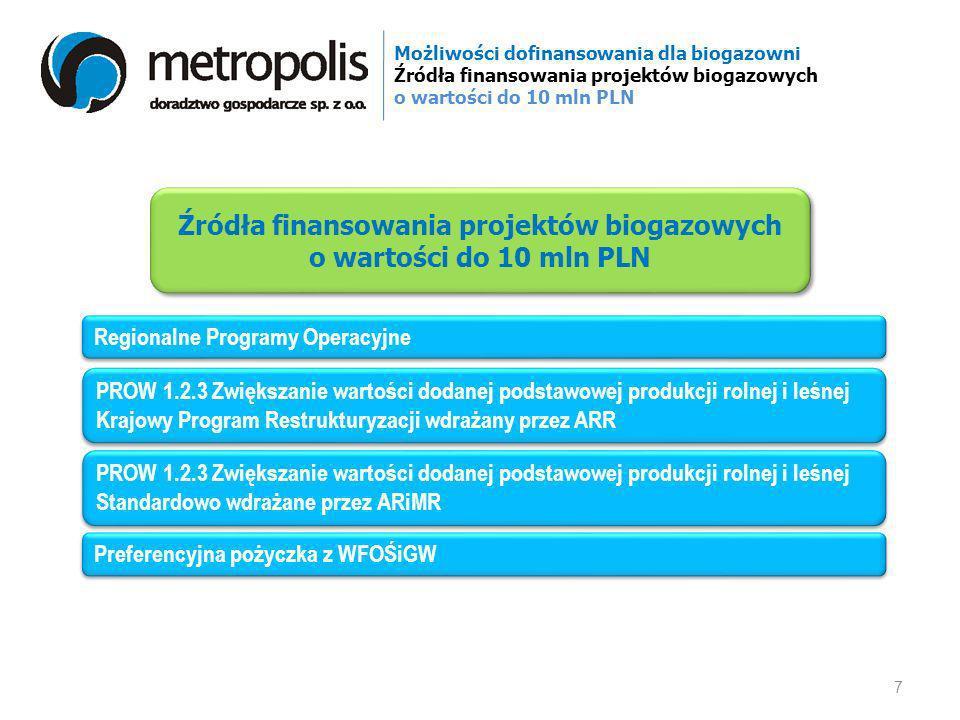 Źródła finansowania projektów biogazowych o wartości do 10 mln PLN