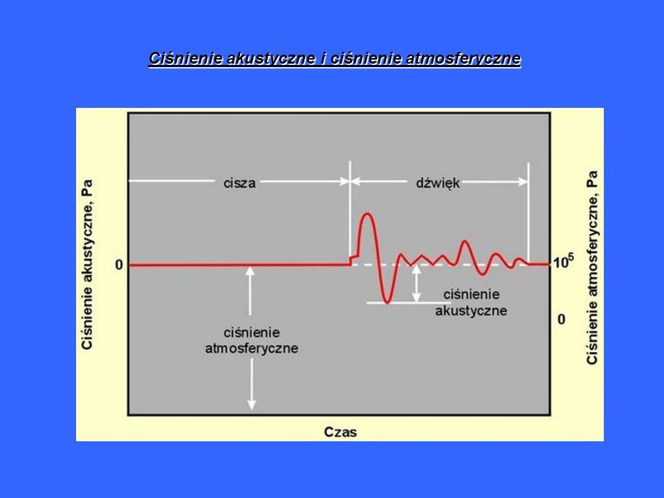 Ciśnienie akustyczne i ciśnienie atmosferyczne