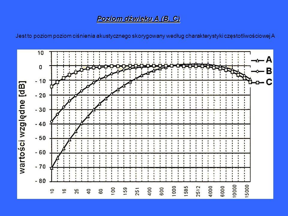 Poziom dźwięku A (B, C) Jest to poziom poziom ciśnienia akustycznego skorygowany według charakterystyki częstotliwościowej A.