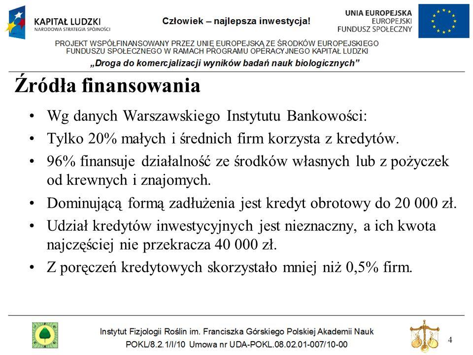 Źródła finansowania Wg danych Warszawskiego Instytutu Bankowości: