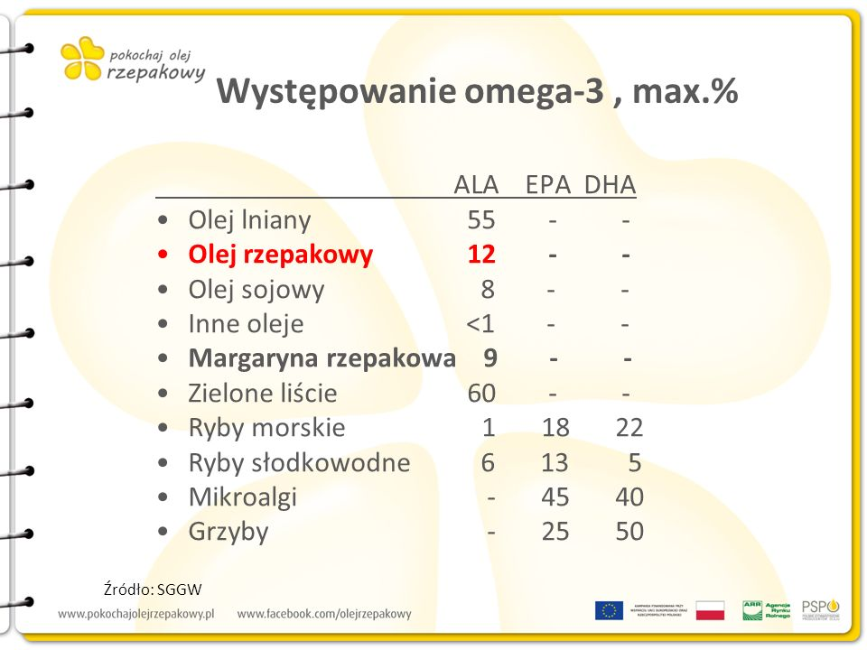 Występowanie omega-3 , max.%