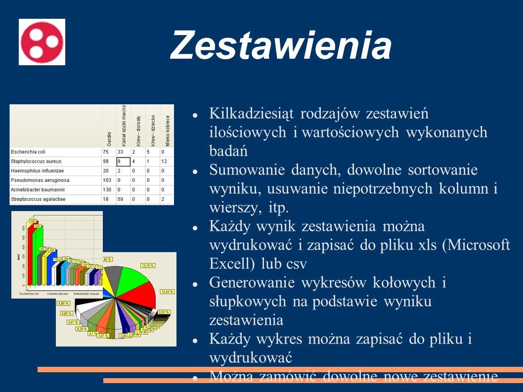 Zestawienia Kilkadziesiąt rodzajów zestawień ilościowych i wartościowych wykonanych badań.