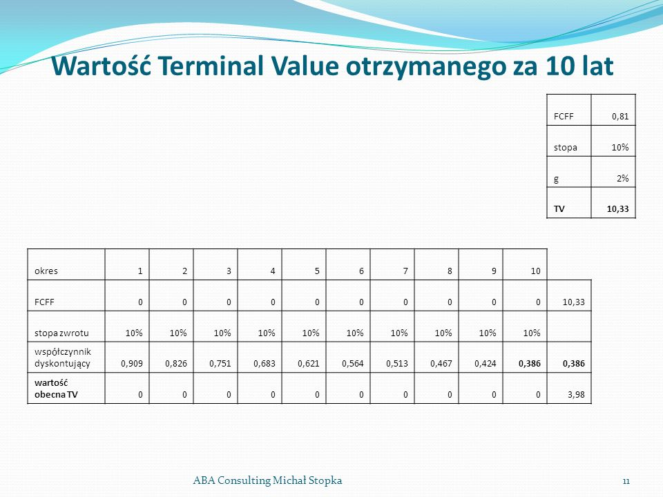 Wartość Terminal Value otrzymanego za 10 lat