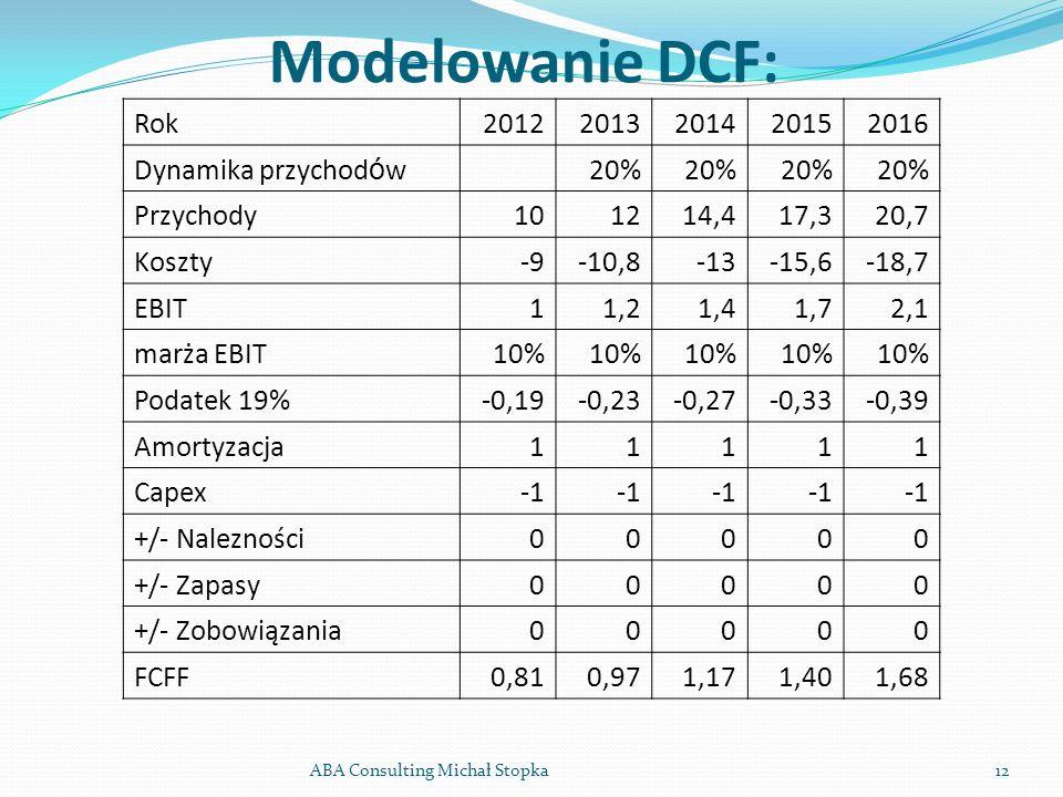 Modelowanie DCF: Rok 2012 2013 2014 2015 2016 Dynamika przychodów 20%