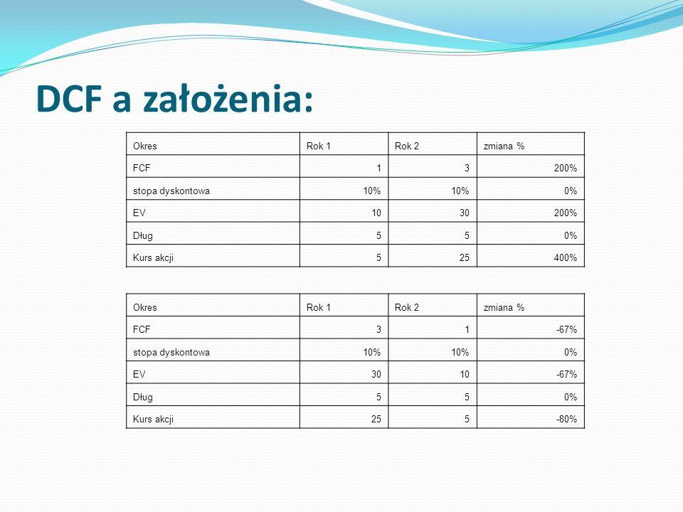 DCF a założenia: Okres Rok 1 Rok 2 zmiana % FCF 1 3 200%