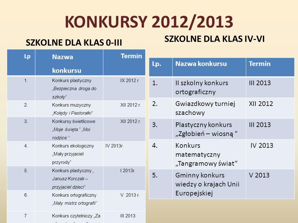KONKURSY 2012/2013 SZKOLNE DLA KLAS IV-VI SZKOLNE DLA KLAS 0-III