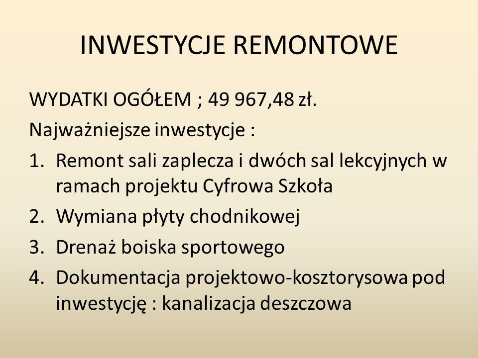 INWESTYCJE REMONTOWE WYDATKI OGÓŁEM ; 49 967,48 zł.